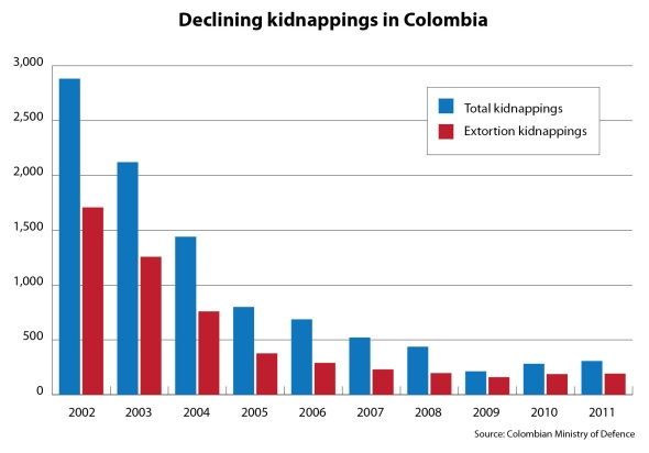 The decline in kidnappings in Colombia