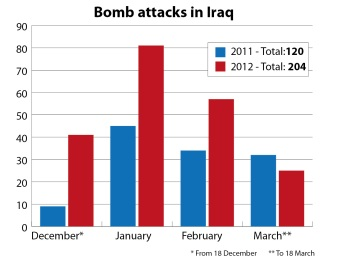 Bomb attacks in Iraq. Figures from IISS-US research