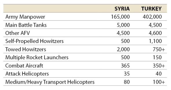 Table showing Syria and Turkey's military capabilities