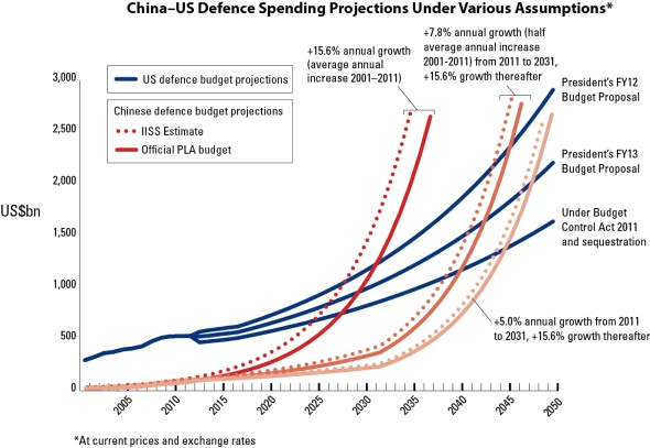 MB13 China–US Defence Spending Projections
